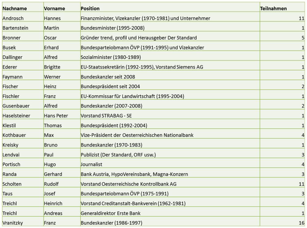 Bilderberger-Gruppe: Die Österreicher