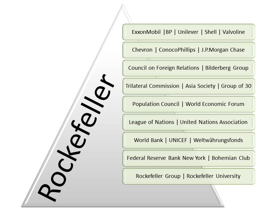 Das Rockefeller-Imperium