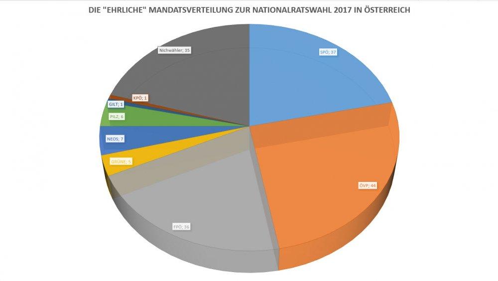 Das ehrliche Wahlergebnis zur Nationalratswahl 2017 in Österreich